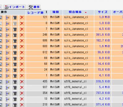 phpMyAdminでみたデータベースの中